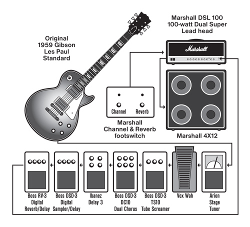 Setting Up Effects Vintage Guitar Magazine