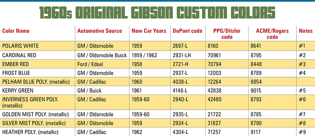 Gibson Custom Colors In The 1960s Vintage Guitar Magazine